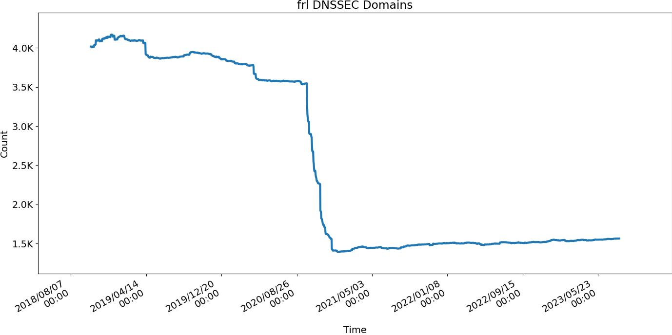 DNSSEC Deployment Statistics
